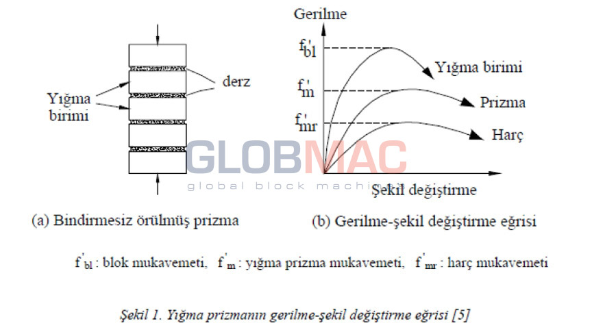 Globmac asblock globmac technical information finite element analysis of concrete hollow block masonry prisms under axial compression ccuart Images