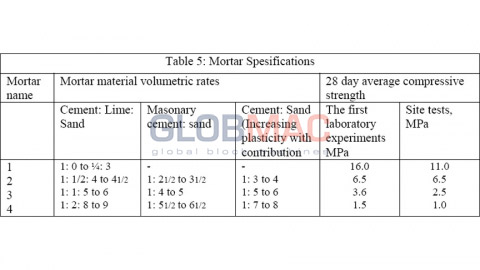 Mortar Spesifications